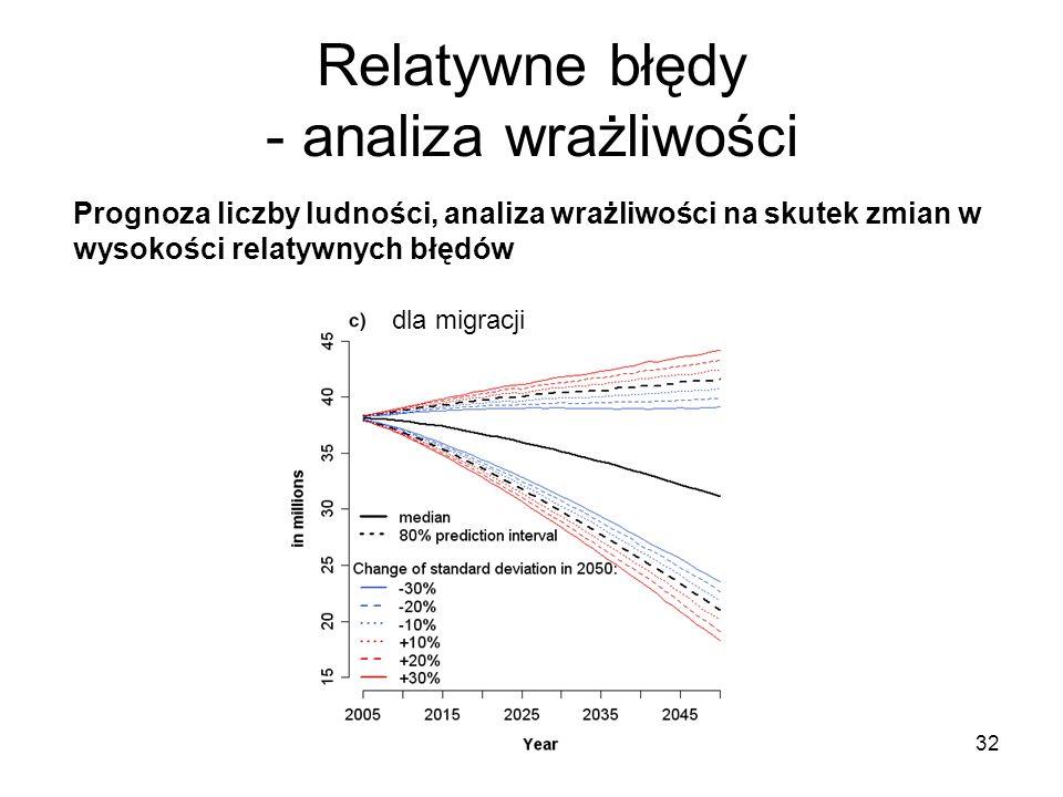 32 Relatywne błędy - analiza wrażliwości Prognoza liczby ludności, analiza wrażliwości na skutek zmian w wysokości relatywnych błędów dla migracji
