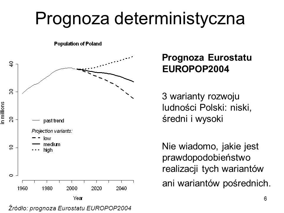 6 Źródło: prognoza Eurostatu EUROPOP2004 Prognoza Eurostatu EUROPOP2004 3 warianty rozwoju ludności Polski: niski, średni i wysoki Nie wiadomo, jakie