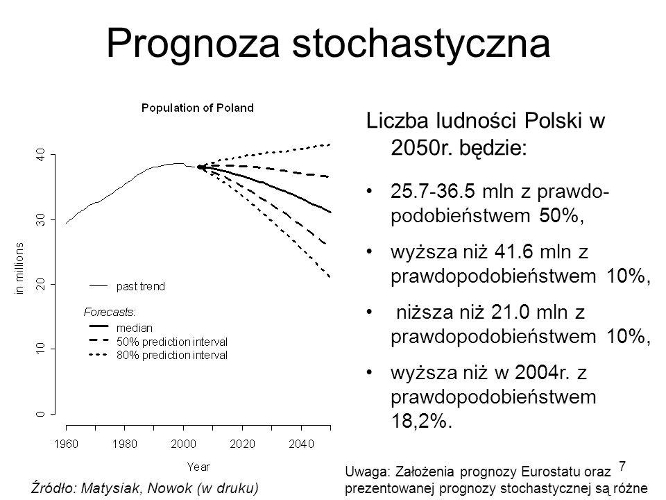 7 Źródło: Matysiak, Nowok (w druku) Prognoza stochastyczna Liczba ludności Polski w 2050r. będzie: 25.7-36.5 mln z prawdo- podobieństwem 50%, wyższa n