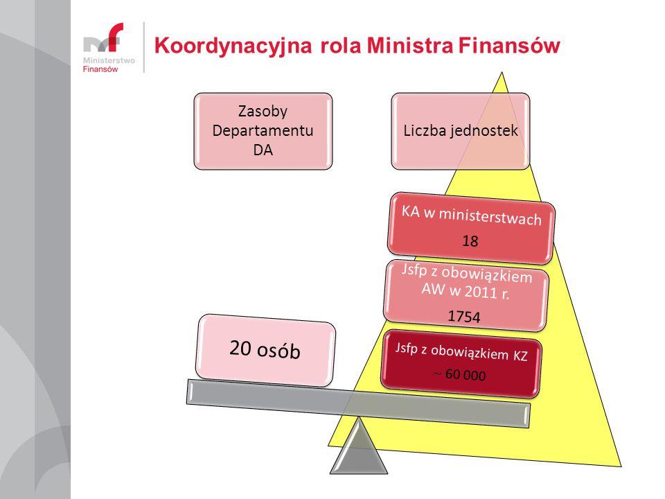 Koordynacyjna rola Ministra Finansów Zasoby Departamentu DA Liczba jednostek Jsfp z obowiązkiem KZ ~ 60 000 Jsfp z obowiązkiem AW w 2011 r. 1754 KA w