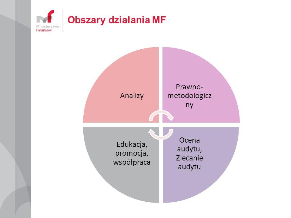 Analizy Prawno- metodologicz ny Ocena audytu, Zlecanie audytu Edukacja, promocja, współpraca Obszary działania MF