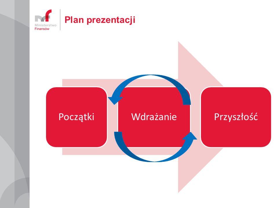 Plan prezentacji PoczątkiWdrażaniePrzyszłość