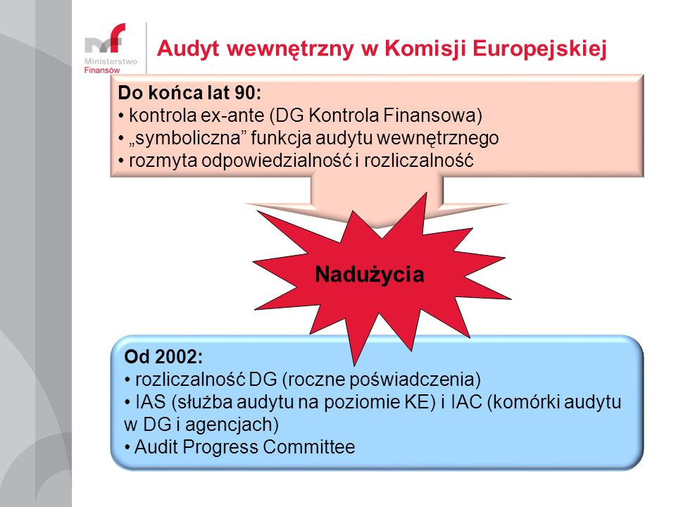Audyt wewnętrzny w Komisji Europejskiej Do końca lat 90: kontrola ex-ante (DG Kontrola Finansowa) symboliczna funkcja audytu wewnętrznego rozmyta odpo