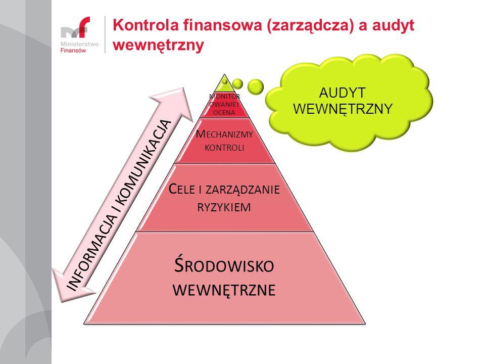 Kontrola finansowa (zarządcza) a audyt wewnętrzny MONITOR OWANIE I OCENA M ECHANIZMY KONTROLI C ELE I ZARZĄDZANIE RYZYKIEM Ś RODOWISKO WEWNĘTRZNE INFO