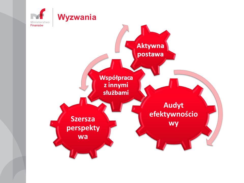 Koordynacyjna rola Ministra Finansów Zasoby Departamentu DA Liczba jednostek Jsfp z obowiązkiem KZ ~ 60 000 Jsfp z obowiązkiem AW w 2011 r.