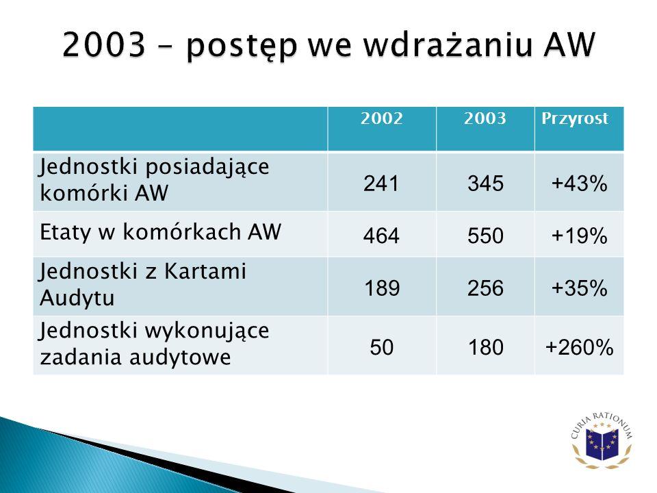 20022003Przyrost Jednostki posiadające komórki AW 241345+43% Etaty w komórkach AW 464550+19% Jednostki z Kartami Audytu 189256+35% Jednostki wykonujące zadania audytowe 50180+260%