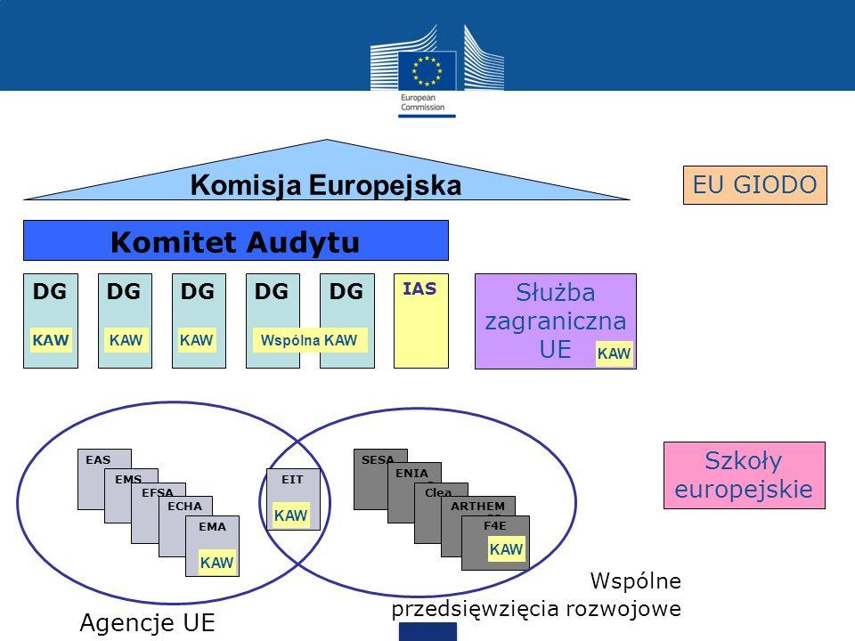 EU GIODO Szkoły europejskie SESA R ENIA C Clea n ARTHEM IS F4E Wspólne przedsięwzięcia rozwojowe KAW DG IAS Komisja Europejska Komitet Audytu KAW Wspó