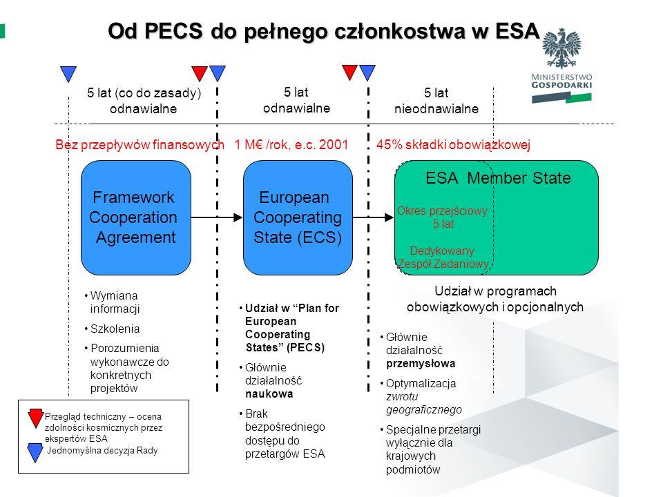 Od PECS do pełnego członkostwa w ESA Od PECS do pełnego członkostwa w ESA Framework Cooperation Agreement European Cooperating State (ECS) ESA Member