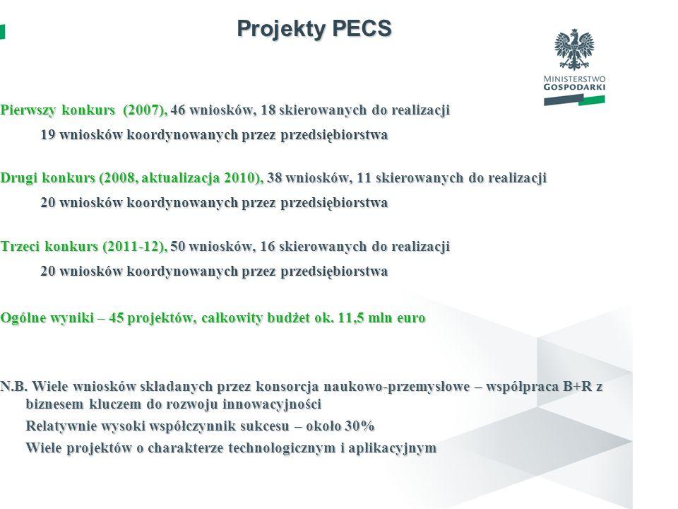 Projekty PECS Pierwszy konkurs (2007), 46 wniosków, 18 skierowanych do realizacji 19 wniosków koordynowanych przez przedsiębiorstwa Drugi konkurs (200