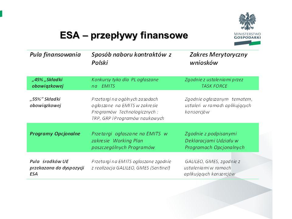 ESA – przepływy finansowe