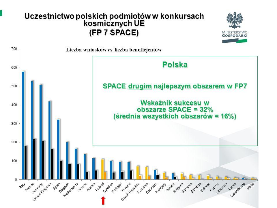 Uczestnictwo polskich podmiotów w konkursach kosmicznych UE (FP 7 SPACE) Liczba wniosków vs liczba beneficjentów Polska SPACE drugim najlepszym obszar