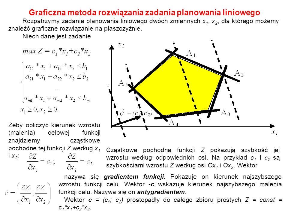 Graficzna metoda rozwiązania zadania planowania liniowego Rozpatrzymy zadanie planowania liniowego dwóch zmiennych х 1, х 2, dla którego możemy znaleź