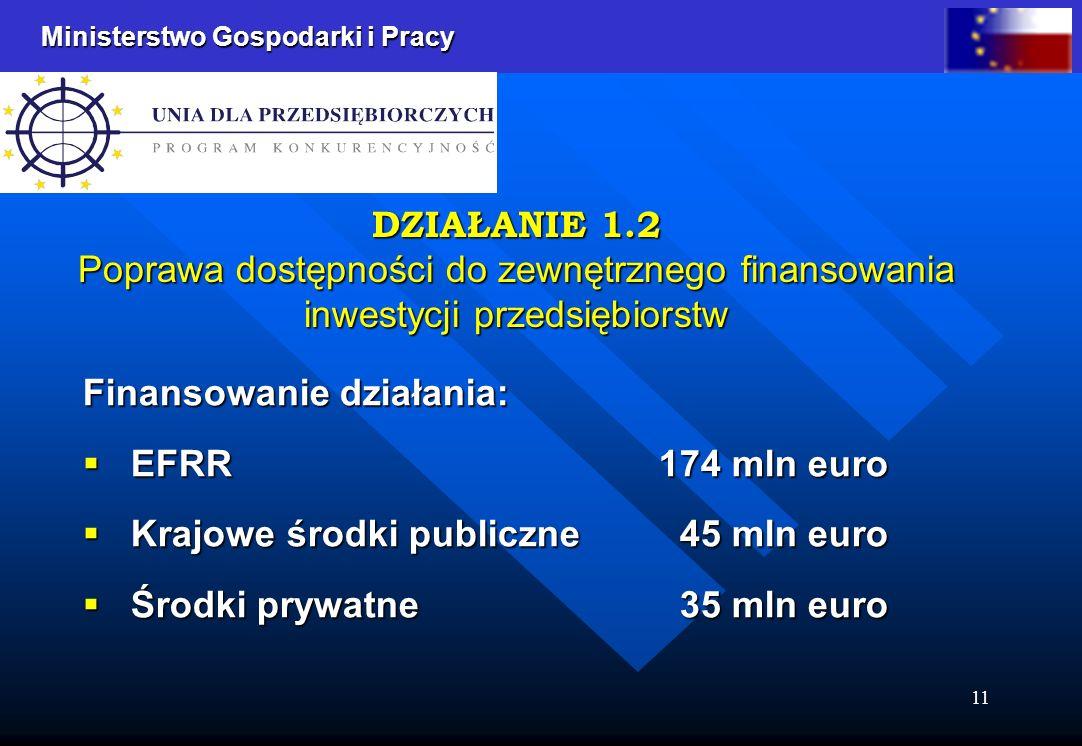 Ministerstwo Gospodarki i Pracy 11 DZIAŁANIE 1.2 Poprawa dostępności do zewnętrznego finansowania inwestycji przedsiębiorstw Finansowanie działania: EFRR 174 mln euro EFRR 174 mln euro Krajowe środki publiczne 45 mln euro Krajowe środki publiczne 45 mln euro Środki prywatne 35 mln euro Środki prywatne 35 mln euro