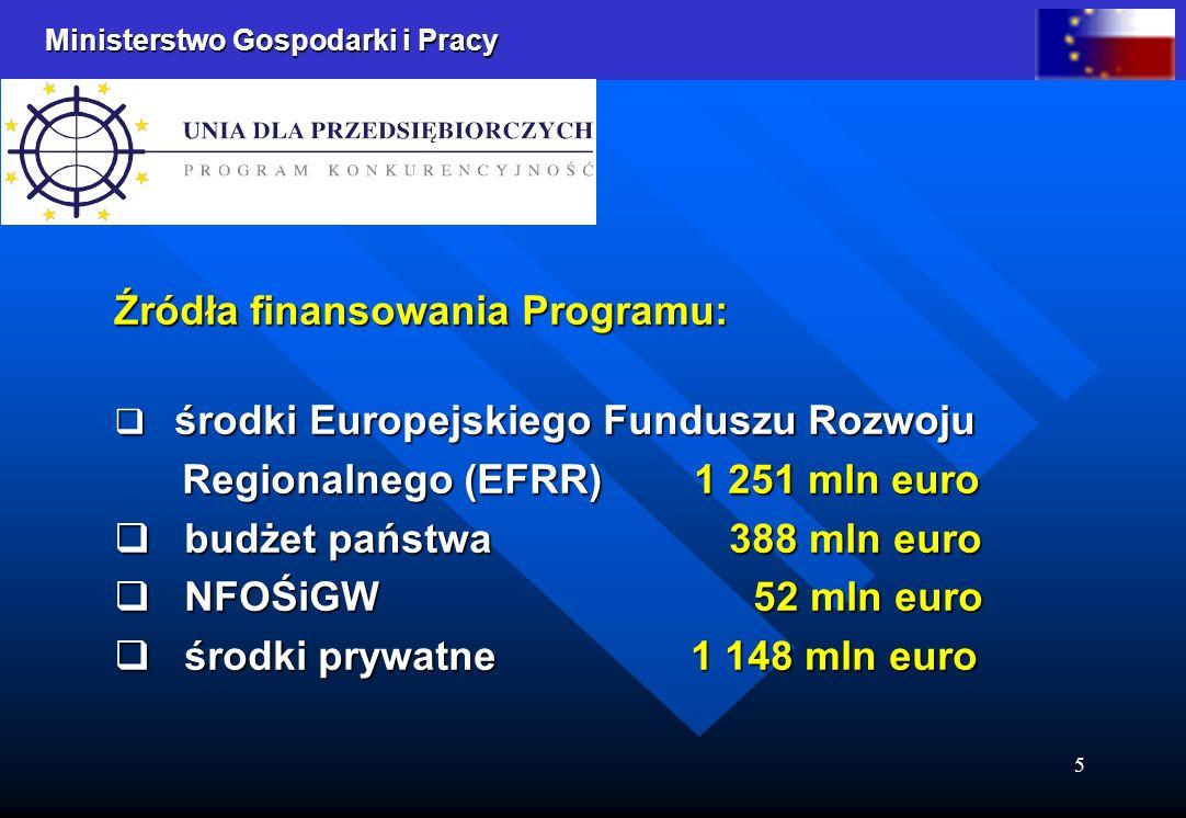 Ministerstwo Gospodarki i Pracy 5 Źródła finansowania Programu: środki Europejskiego Funduszu Rozwoju środki Europejskiego Funduszu Rozwoju Regionalnego (EFRR) 1 251 mln euro Regionalnego (EFRR) 1 251 mln euro budżet państwa 388 mln euro budżet państwa 388 mln euro NFOŚiGW 52 mln euro NFOŚiGW 52 mln euro środki prywatne 1 148 mln euro środki prywatne 1 148 mln euro