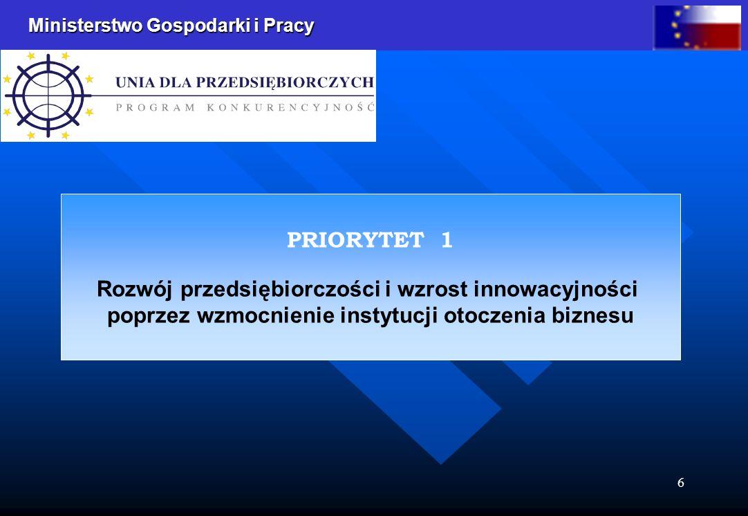 Ministerstwo Gospodarki i Pracy 6 PRIORYTET 1 Rozwój przedsiębiorczości i wzrost innowacyjności poprzez wzmocnienie instytucji otoczenia biznesu