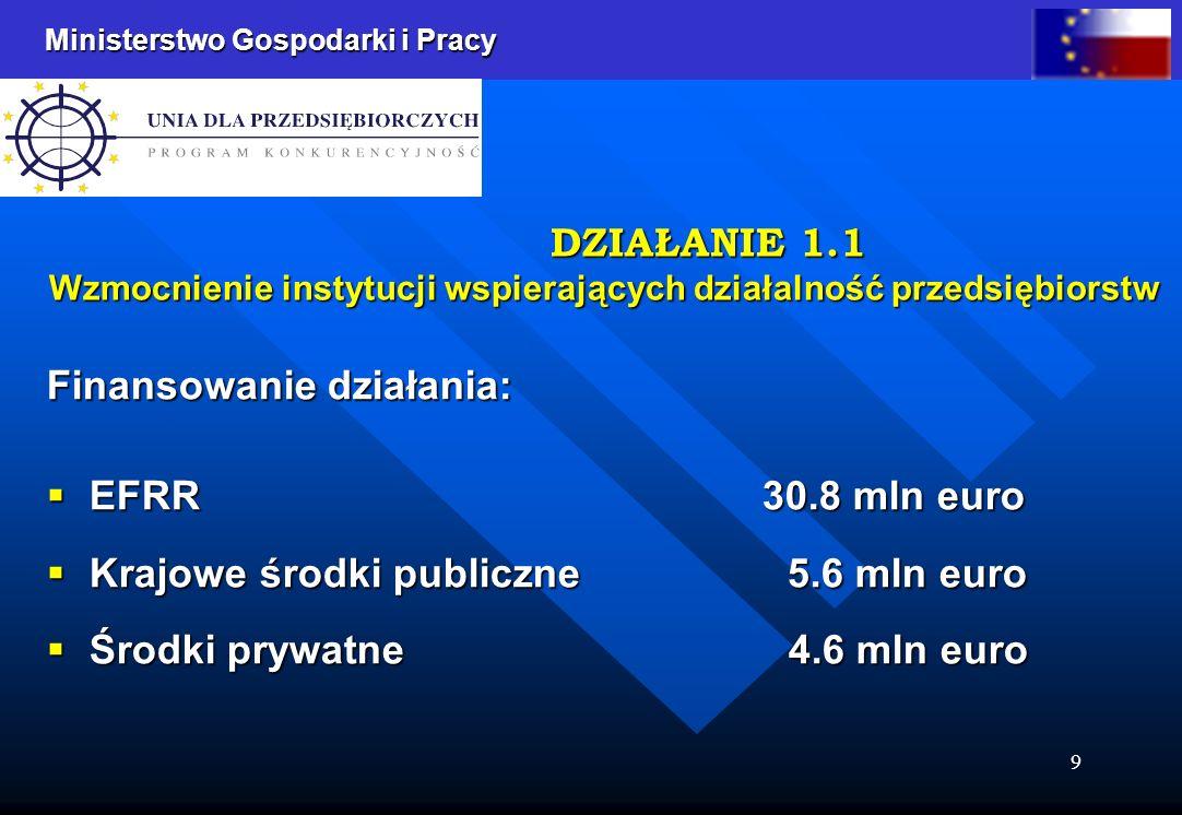 Ministerstwo Gospodarki i Pracy 9 Finansowanie działania: EFRR 30.8 mln euro EFRR 30.8 mln euro Krajowe środki publiczne 5.6 mln euro Krajowe środki publiczne 5.6 mln euro Środki prywatne 4.6 mln euro Środki prywatne 4.6 mln euro DZIAŁANIE 1.1 Wzmocnienie instytucji wspierających działalność przedsiębiorstw DZIAŁANIE 1.1 Wzmocnienie instytucji wspierających działalność przedsiębiorstw