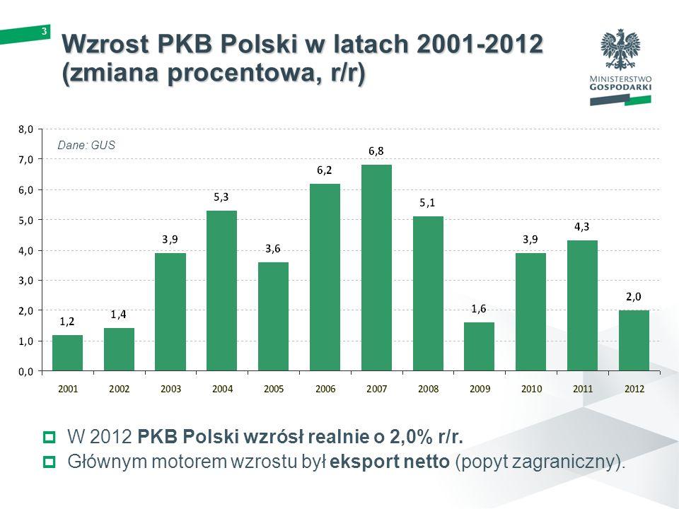 3 W 2012 PKB Polski wzrósł realnie o 2,0% r/r. Głównym motorem wzrostu był eksport netto (popyt zagraniczny). Wzrost PKB Polski w latach 2001-2012 (zm