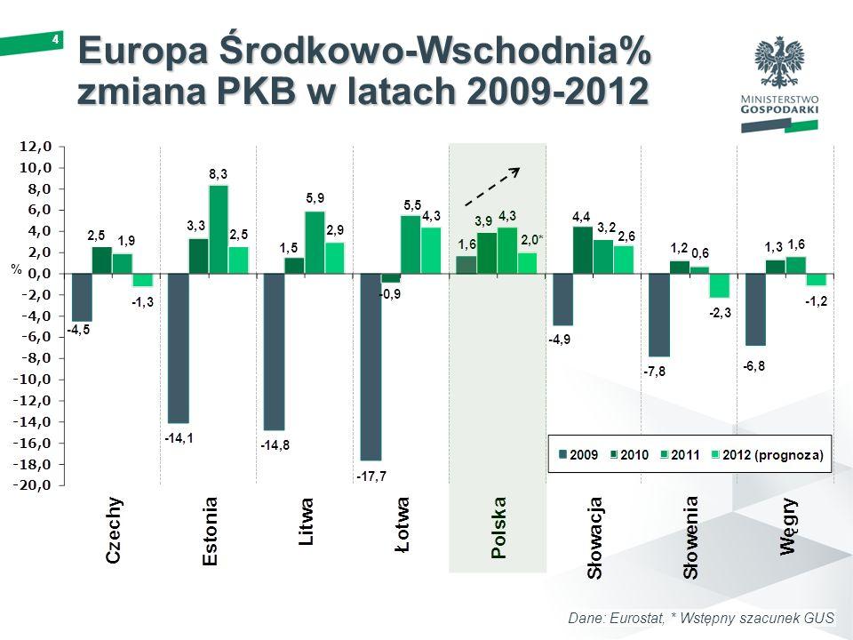 44 Europa Środkowo-Wschodnia% zmiana PKB w latach 2009-2012 Dane: Eurostat, * Wstępny szacunek GUS