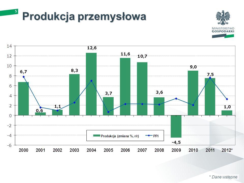 5 Produkcja przemysłowa * Dane wstępne