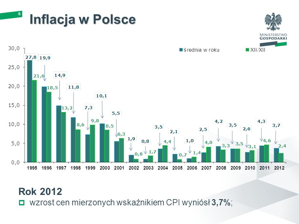 6 Inflacja w Polsce Rok 2012 wzrost cen mierzonych wskaźnikiem CPI wyniósł 3,7%;