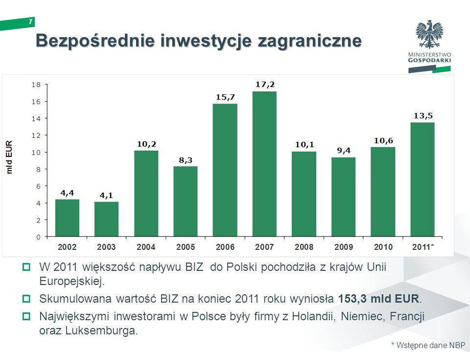 777 W 2011 większość napływu BIZ do Polski pochodziła z krajów Unii Europejskiej. Skumulowana wartość BIZ na koniec 2011 roku wyniosła 153,3 mld EUR.