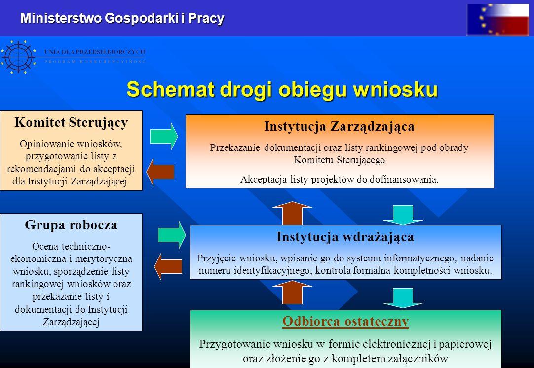 Ministerstwo Gospodarki i Pracy 1 Schemat drogi obiegu wniosku Instytucja Zarządzająca Przekazanie dokumentacji oraz listy rankingowej pod obrady Komi