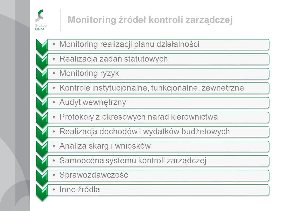 Monitoring realizacji planu działalnościRealizacja zadań statutowychMonitoring ryzykKontrole instytucjonalne, funkcjonalne, zewnętrzneAudyt wewnętrzny