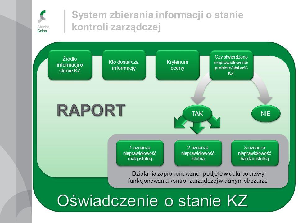 Działania zaproponowane i podjęte w celu poprawy funkcjonowania kontroli zarządczej w danym obszarze Źródło informacji o stanie KZ Kto dostarcza infor