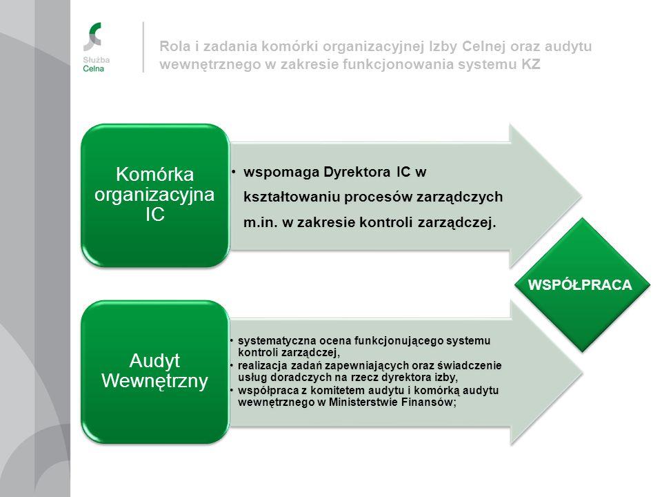 wspomaga Dyrektora IC w kształtowaniu procesów zarządczych m.in. w zakresie kontroli zarządczej. Komórka organizacyjna IC systematyczna ocena funkcjon