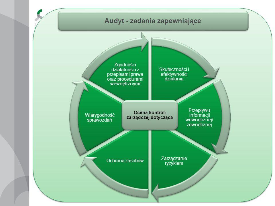 Audyt - zadania zapewniające Skuteczności i efektywności działania Przepływu informacji wewnętrznej/ zewnętrznej Zarządzanie ryzykiem Ochrona zasobów