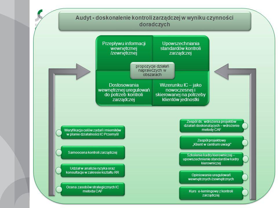 Przepływu informacji wewnętrznej /zewnętrznej Upowszechniania standardów kontroli zarządczej Dostosowania wewnętrznej uregulowań do potrzeb kontroli z