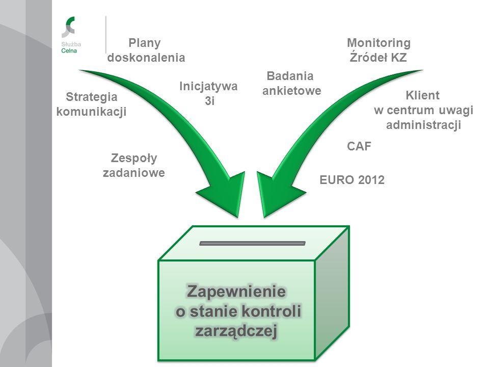 Strategia komunikacji Klient w centrum uwagi administracji CAF EURO 2012 Zespoły zadaniowe Badania ankietowe Monitoring Źródeł KZ Inicjatywa 3i Plany