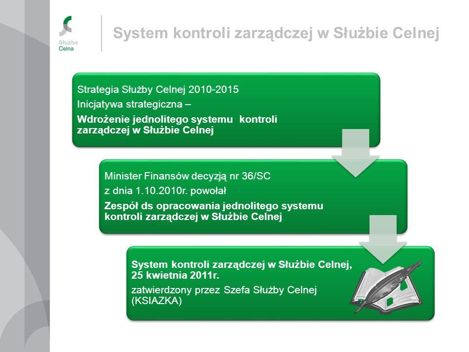 System kontroli zarządczej w Służbie Celnej Komponenty i zasoby strategiczne budowy systemu System wyznaczania celów i zadań Polityka zarządzania ryzykiem Zasady monitorowania i oceny kontroli zarządczej Obszary działalności/ryzyka (podstawowa, zarządcza, wspomagająca) Mierniki