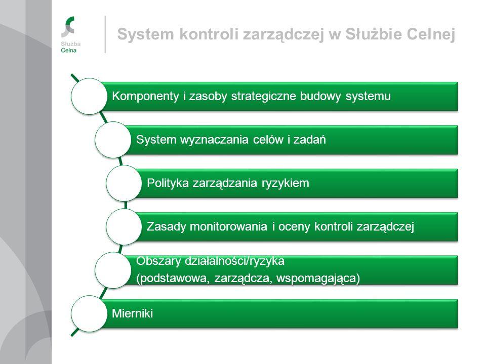 Model współzależności komponentów kontroli zarządczej w Służbie Celnej Środowisko wewnętrzne Cele i zarządzanie ryzykiem Mechanizmy kontroli Informacja i komunikacja Monitorowanie i ocena Kultura organizacyjna Ludzie Procesy Systemy Izba Celna I poziom Ministerstwo Finansów I i II poziom