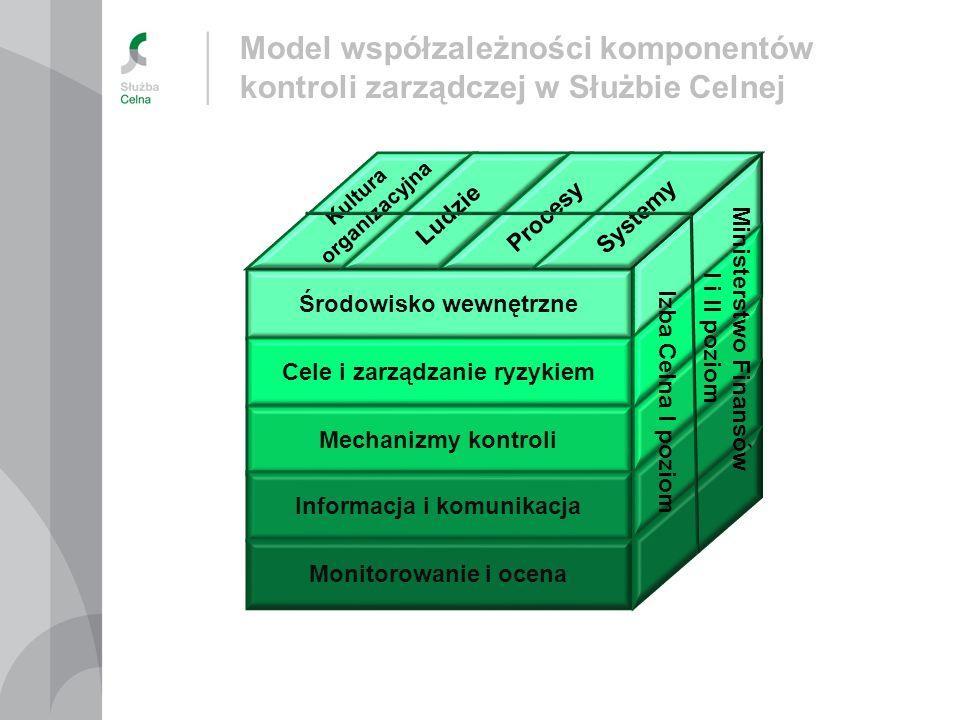 Model współzależności komponentów kontroli zarządczej w Służbie Celnej Środowisko wewnętrzne Cele i zarządzanie ryzykiem Mechanizmy kontroli Informacj