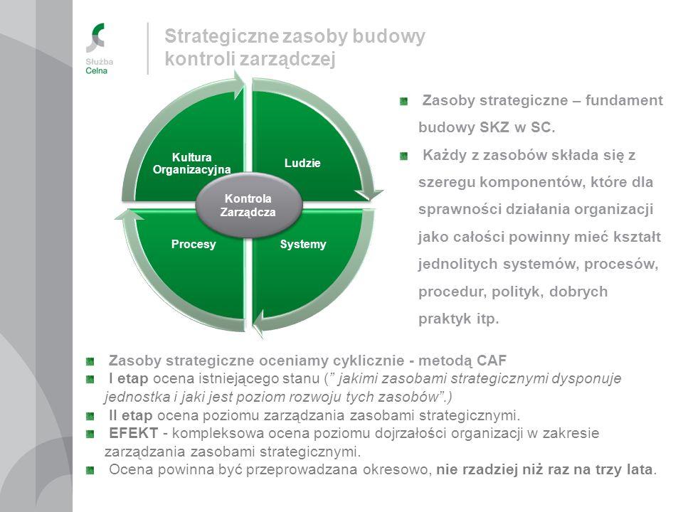 Ludzie SystemyProcesy Kultura Organizacyjna Zasoby strategiczne oceniamy cyklicznie - metodą CAF I etap ocena istniejącego stanu ( jakimi zasobami str