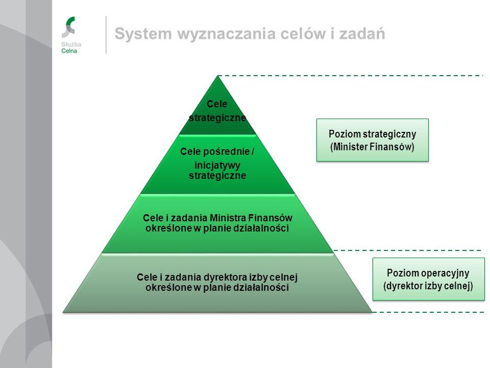 System wyznaczania celów i zadań Cele strategiczne Cele pośrednie / inicjatywy strategiczne Cele i zadania Ministra Finansów określone w planie działa