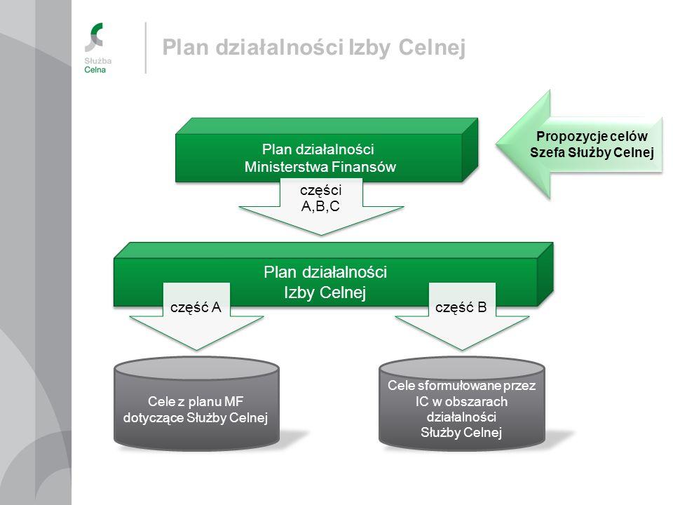Plan działalności Ministerstwa Finansów Plan działalności Ministerstwa Finansów Plan działalności Izby Celnej Propozycje celów Szefa Służby Celnej Pro