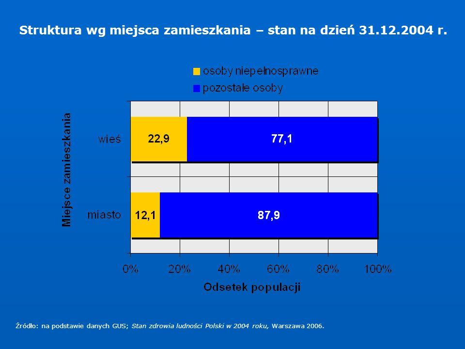 Struktura wg miejsca zamieszkania – stan na dzień 31.12.2004 r. Źródło: na podstawie danych GUS; Stan zdrowia ludności Polski w 2004 roku, Warszawa 20