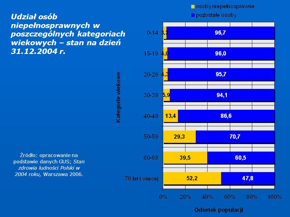 Udział osób niepełnosprawnych w poszczególnych kategoriach wiekowych – stan na dzień 31.12.2004 r. Źródło: opracowanie na podstawie danych GUS; Stan z