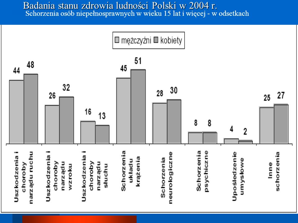 Badania stanu zdrowia ludności Polski w 2004 r. Badania stanu zdrowia ludności Polski w 2004 r. Schorzenia osób niepełnosprawnych w wieku 15 lat i wię