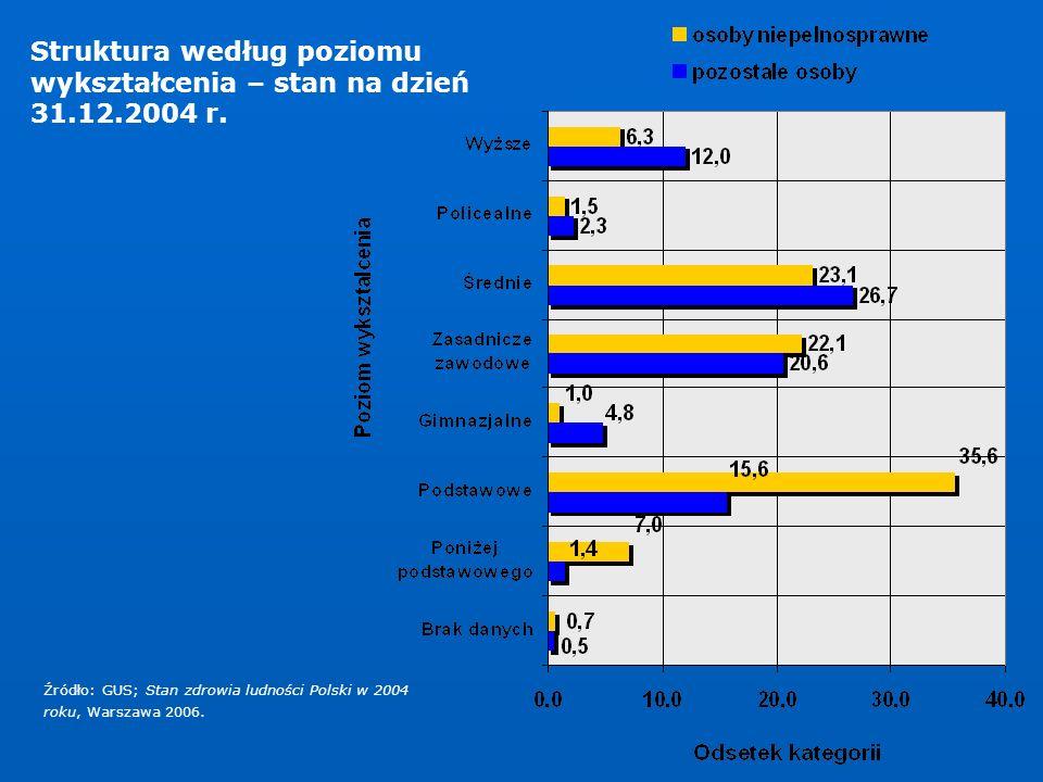 Struktura według poziomu wykształcenia – stan na dzień 31.12.2004 r. Źródło: GUS; Stan zdrowia ludności Polski w 2004 roku, Warszawa 2006.