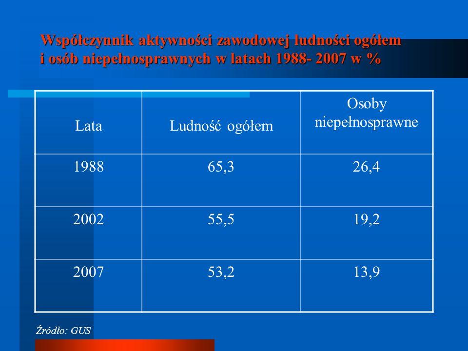 Współczynnik aktywności zawodowej ludności ogółem i osób niepełnosprawnych w latach 1988- 2007 w % LataLudność ogółem Osoby niepełnosprawne 198865,326