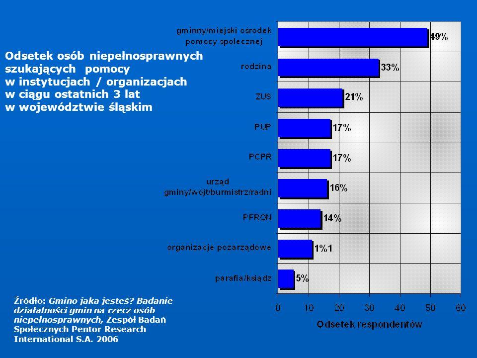 Odsetek osób niepełnosprawnych szukających pomocy w instytucjach / organizacjach w ciągu ostatnich 3 lat w województwie śląskim Źródło: Gmino jaka jes