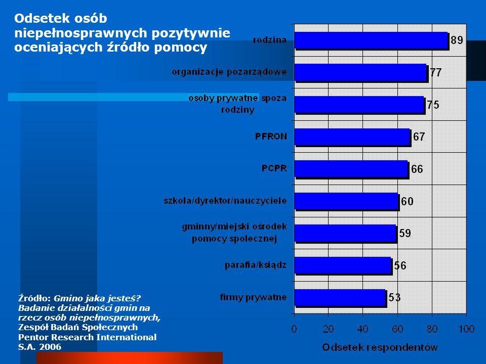 Odsetek osób niepełnosprawnych pozytywnie oceniających źródło pomocy Źródło: Gmino jaka jesteś? Badanie działalności gmin na rzecz osób niepełnosprawn