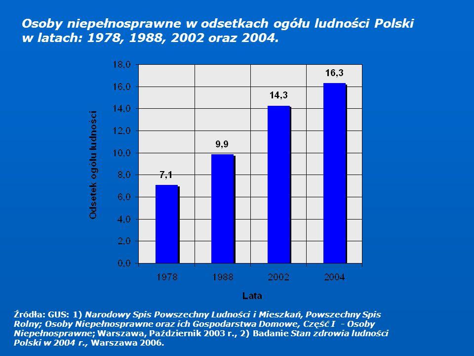 Osoby niepełnosprawne w odsetkach ogółu ludności Polski w latach: 1978, 1988, 2002 oraz 2004. Źródła: GUS: 1) Narodowy Spis Powszechny Ludności i Mies