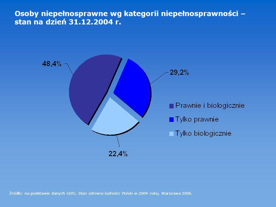Osoby niepełnosprawne wg kategorii niepełnosprawności – stan na dzień 31.12.2004 r. Źródło: na podstawie danych GUS; Stan zdrowia ludności Polski w 20