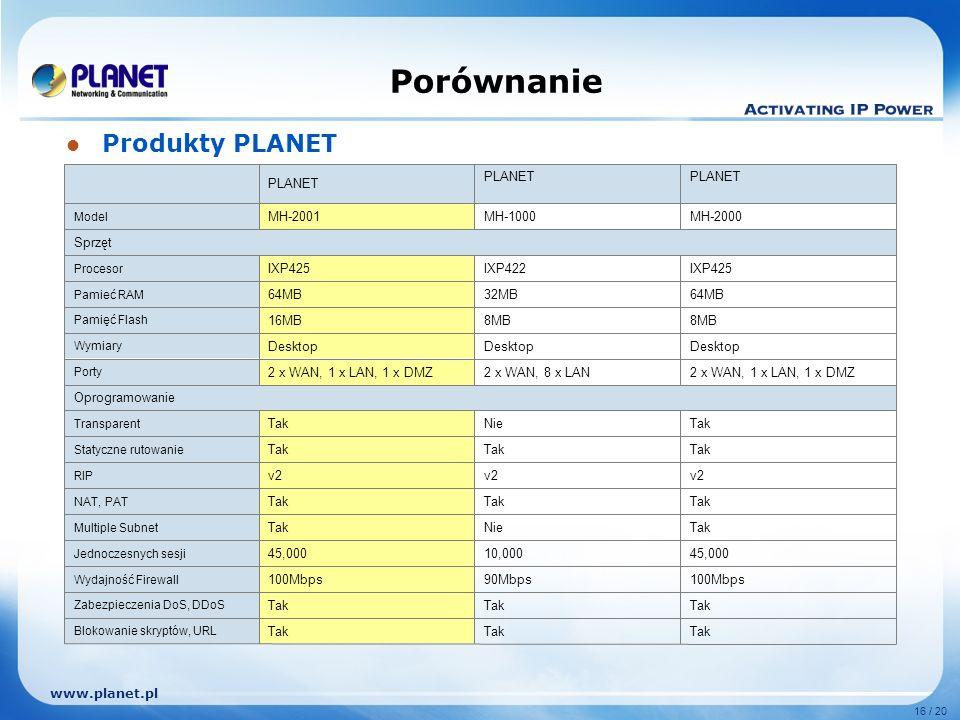 www.planet.pl 16 / 20 Porównanie Produkty PLANET Tak Blokowanie skryptów, URL Tak Zabezpieczenia DoS, DDoS 100Mbps90Mbps100Mbps Wydajność Firewall 45,00010,00045,000 Jednoczesnych sesji TakNieTak Multiple Subnet Tak NAT, PAT v2 RIP Tak Statyczne rutowanie TakNieTak Transparent Oprogramowanie 2 x WAN, 1 x LAN, 1 x DMZ2 x WAN, 8 x LAN2 x WAN, 1 x LAN, 1 x DMZ Porty Desktop Wymiary 8MB 16MB Pamięć Flash 64MB32MB64MB Pamieć RAM IXP425IXP422IXP425 Procesor Sprzęt MH-2000MH-1000 MH-2001 Model PLANET