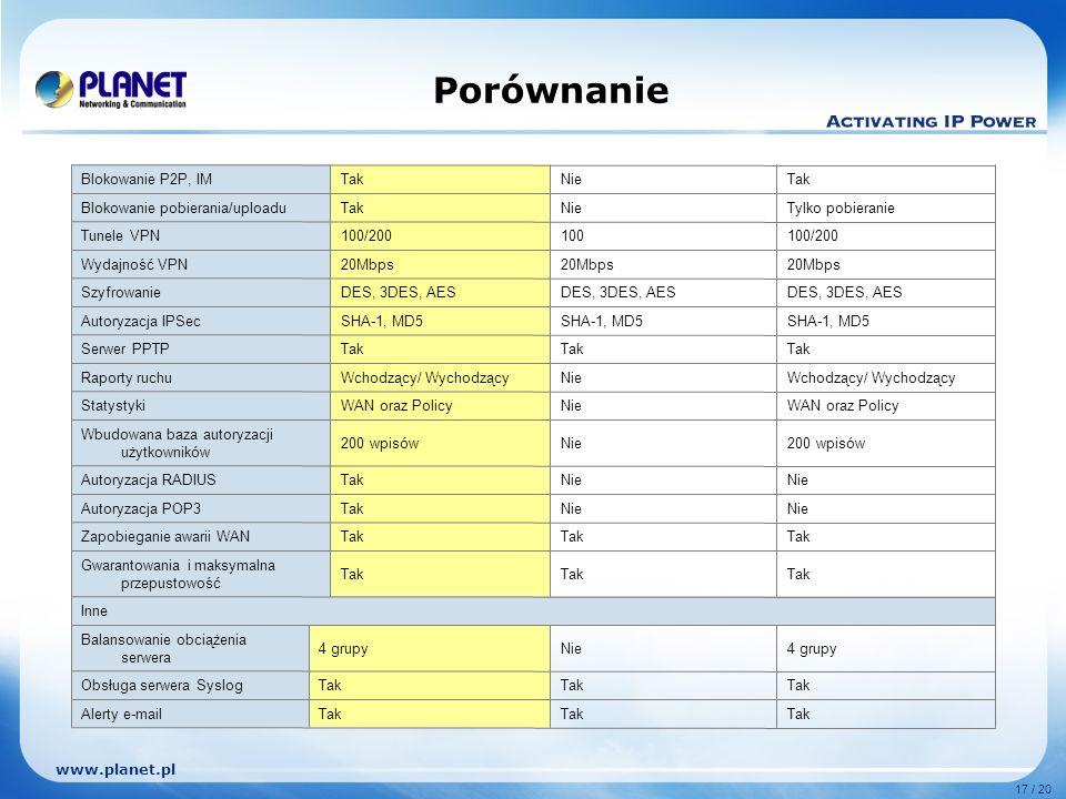 www.planet.pl 17 / 20 Porównanie Tak Alerty e-mail Tak Obsługa serwera Syslog 4 grupyNie4 grupy Balansowanie obciążenia serwera Inne Tak Gwarantowania