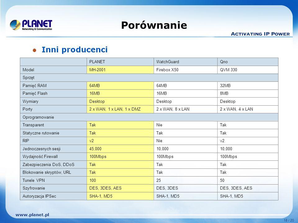 www.planet.pl 18 / 20 Porównanie SHA-1, MD5 Autoryzacja IPSec DES, 3DES, AESDES, 3DESDES, 3DES, AESSzyfrowanie 5025100Tunele VPN Tak Blokowanie skrypt